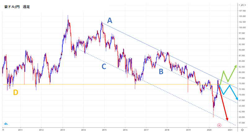 2020年後半豪ドル/円の値動き予想チャート