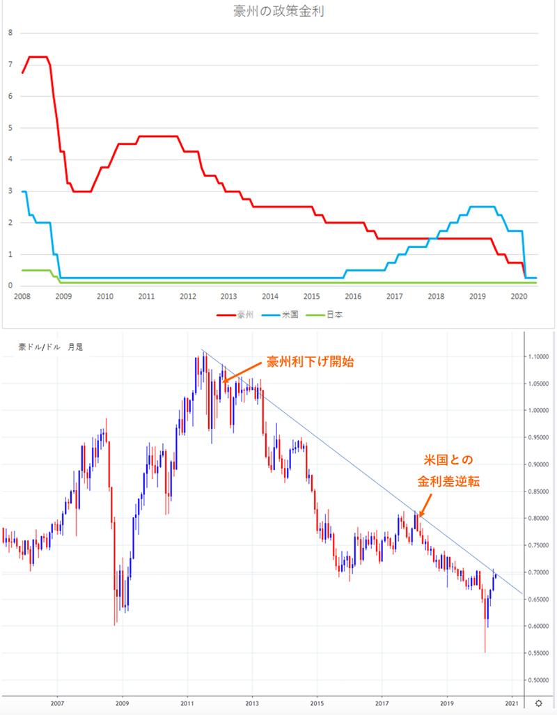 豪州の政策金利と豪ドル/ドル円の月足チャート