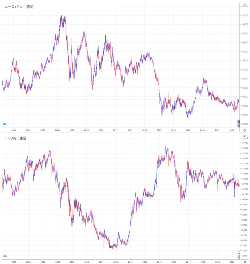 ユーロ/ドルとドル/円の週足チャート