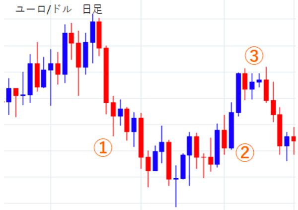 ソーサーボトムの市場心理のチャート