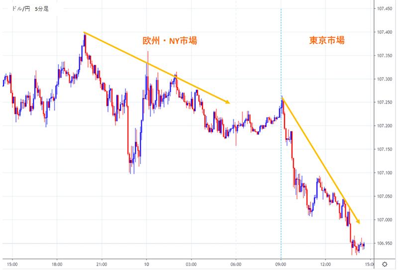 前日の欧州市場、NY市場で作ったトレンドを東京市場が受け継ぎやすいという傾向を利用した手法のドル円5分足チャート