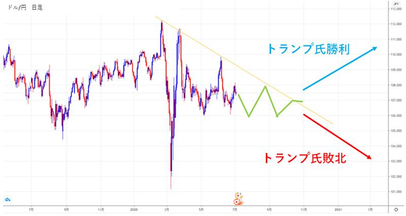 2020年大統領選後のドル円予想チャート