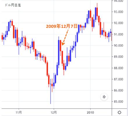 2009年12月7日のバーナンキ議長発言後ドル円下落のチャート