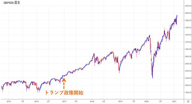 S&P500週足チャート