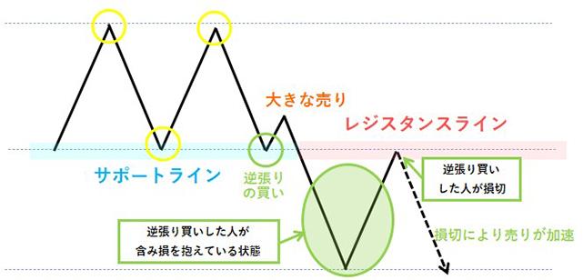 レジサポ転換の仕組み