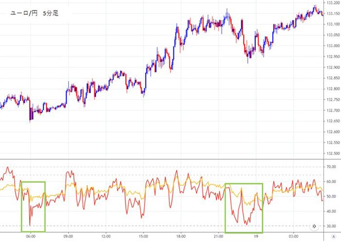 池辺雪子の長期RSI・短期RSIを使ったエントリー手法のチャート