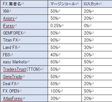 海外FX業者名とマージンコール、ロスカット一覧表