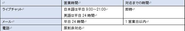 XMのライブチャット、メールの営業時間と対応までの時間