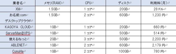 XMと国内有料VPSとのスペック比較表