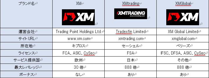 XM、XMtrading、XMGlobalの3つの会社比較表