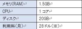 XMのVPSのスペック表