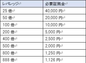 ドル/円1万通貨の必要証拠金一覧